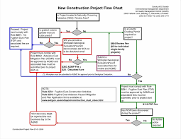 Family Tree Flow Chart Excel Templates Organizational Chart Free Download Or Family Tree