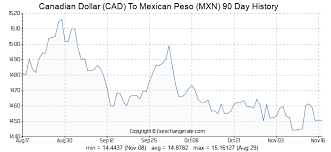 Cdn To Peso Chart Canadian Dollar Cad To Mexican Peso Mxn Exchange Rates