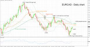 Technical Analysis Eur Cad Hits A 16 Day High Econ Alerts