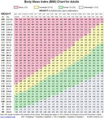 10 Year Old Weight Chart My Height Is 5 4 How Much Should I Weigh What Doctors Want