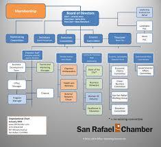 Board Of Directors San Rafael Chamber Of Commerce Ca