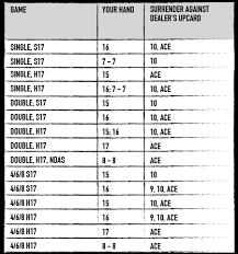Blackjack Simple Strategy Chart Blackjack Basic Strategy The Ultimate Blackjack Strategy Guide