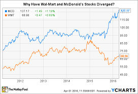 Mcd Stock Quote Interesting An Interesting Chart About WalMart And McDonald's The Motley Fool