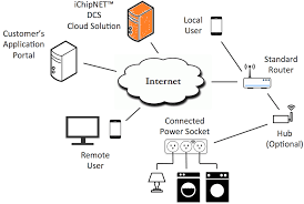 cloud solution connect one Future Internet Architectures of Things at Internet Of Things Diagrams