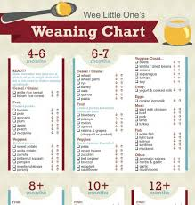 Weaning Chart Weaning Chart Lovetoteach Org