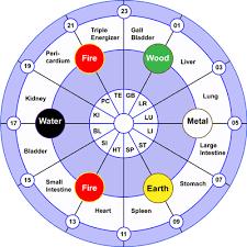 Meridian Clock Meridian Flow Wheel