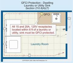electrical wiring for a laundry room find out if the main service or the panel that will supply the home electrical wiring for laundry room equipment circuits has adequate load capacity and