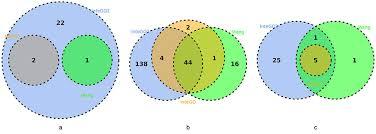 Venn Diagram Of Real And Fake Science Venn Diagram For Intego2 Intego And Wang In Molecular Function