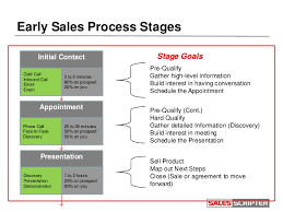 sales follow up how to effectively manage the sales lead follow up process