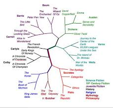 Make A Family Tree Online Free Tribalpages Is Offering You To Make Your Own Family Tree