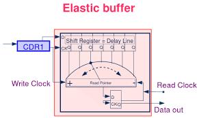 Clock And Data Recovery Buffer Memory Elastic Buffer Cascades Of