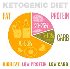 Dem System Fat Vs Skinny Foods Chart Keto Diet Best Foods To Make The Best Of The Weight Loss