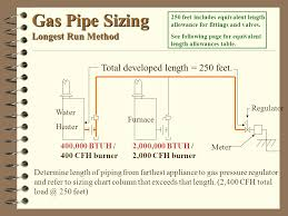 20 Right Propane Gas Line Sizing Chart