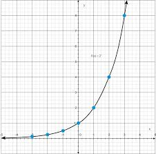 graphs of exponential functions read
