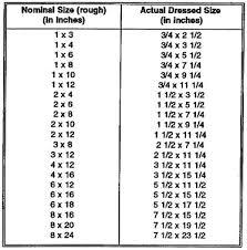 Standard Lumber Sizes Chart 45 True Hardwood Lumber Size Chart