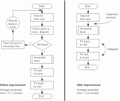 The Quality Toolbook Examples Of The Flowchart