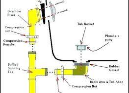 bathtub drain leak repair bathtubs bathtub drain pipe leak repair bathtub drain diagram bathroom drain pipe