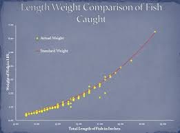 Crappie Length To Weight Chart Category Texas Pro Lake Management