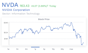 Amd Stock Price Chart Chart Of The Day Any Correlation Between Nvidia And Amd To