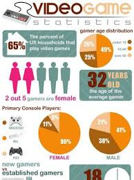 Videogame Statistics Video Games Statistics Infographic Console Games Console Wars