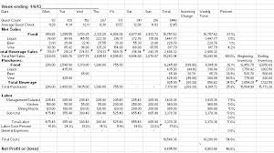 daily profit and loss restaurant cost control tracking sheets social media connected