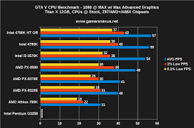 Intel Cpu Comparison Chart 2016 Rounding Up Gta V On The Pc How Do Amd Intel And Nvidia