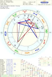 Complete Ben Affleck Birth Chart Ascendant Time Chart