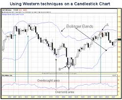 Candlestick Charts And Western Technical Analysis