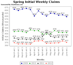 Mollys Middle America Weekly Initial Unemployment Claims
