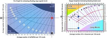 fry and raygor graphs