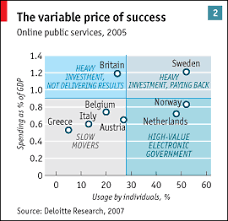 """the good the bad and the inevitable the economist by 2004 the term """"e government"""" was becoming stale greg parston of accenture says the company now places """"much greater emphasis on outcomes for citizens"""""""