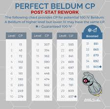 Beldum 100 Iv Cp Chart Post Stat Rework Silphroadok