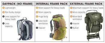 Backpack Volume Chart Backpack Guide Sierra