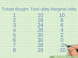 How To Calculate Marginal Utility A 3 Part Equation Chart