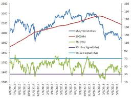 The Weeks Most Oversold And Overbought Stocks On The Tsx