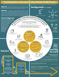 best scientific poster design ideas academic  innovative poster highlights work towards trans disciplinary education for global health