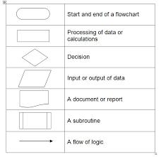 flowcharts a