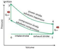 Thermodynamic Processes Chart Isochoric Process Isometric Process