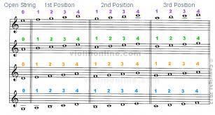 Harmonica Third Position Chart Pin On Violin Playing
