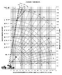 50 Ton Crawler Crane Load Chart Load Charts 50 Ton