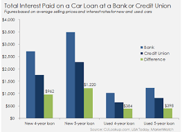 Car Loan Interest Rate Chart Used Car Loan Finance Guide What You Need To Know