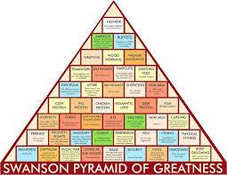 Ron Swanson Pyramid Of Greatness Sticker By Peepsandwich