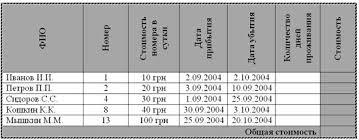 Контрольная работа по информатике Электронные таблицы excel  Контрольная работа Электронные таблицы excel