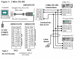 connections for rs 485 or rs 422 to the 4wsd9otb or 4wsd25otb figure 1 2 wire rs 485