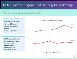 Twitch Growth Chart Streamelements State Of The Stream Twitchcon Edition