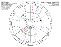 Astrologically Forecasting A Lottery Winner