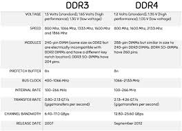 Ddr3 Vs Ddr4 Tyfon Tech Blog