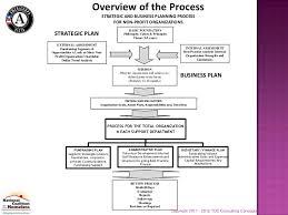 Business Plan Non Profit Sample Customer Service Resume