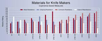 Knife Steel Knife Tool Steel Knife Steel Information