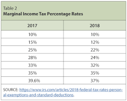2017 Eic Chart Individual Income Tax The Basics And New Changes St